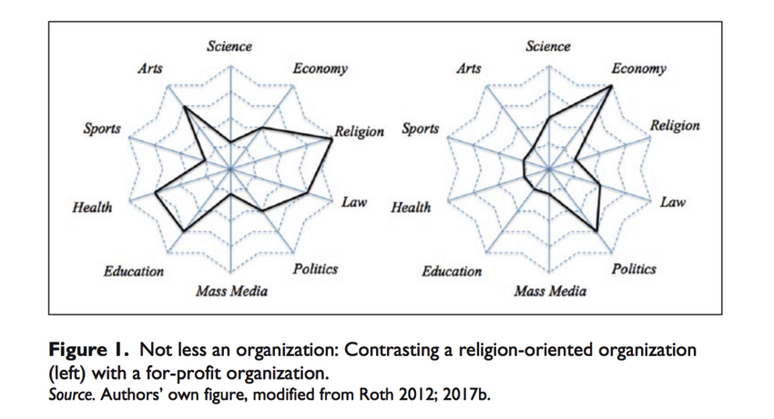 Figure-1-Not-less-an-organization-Contrasting-a-religion-oriented-organization-left